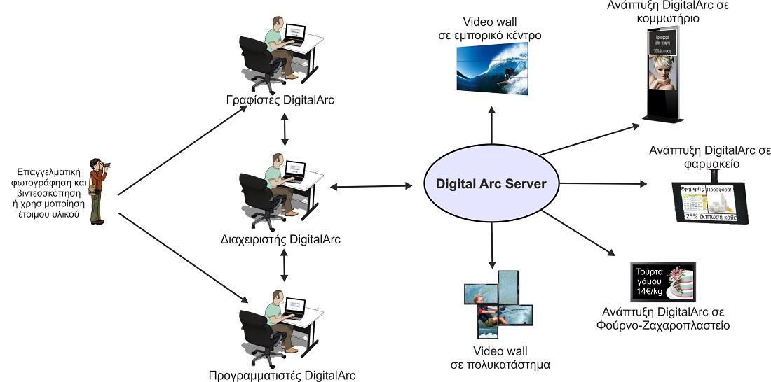 Πού εφαρμόζεται η Ψηφιακή Σήμανση