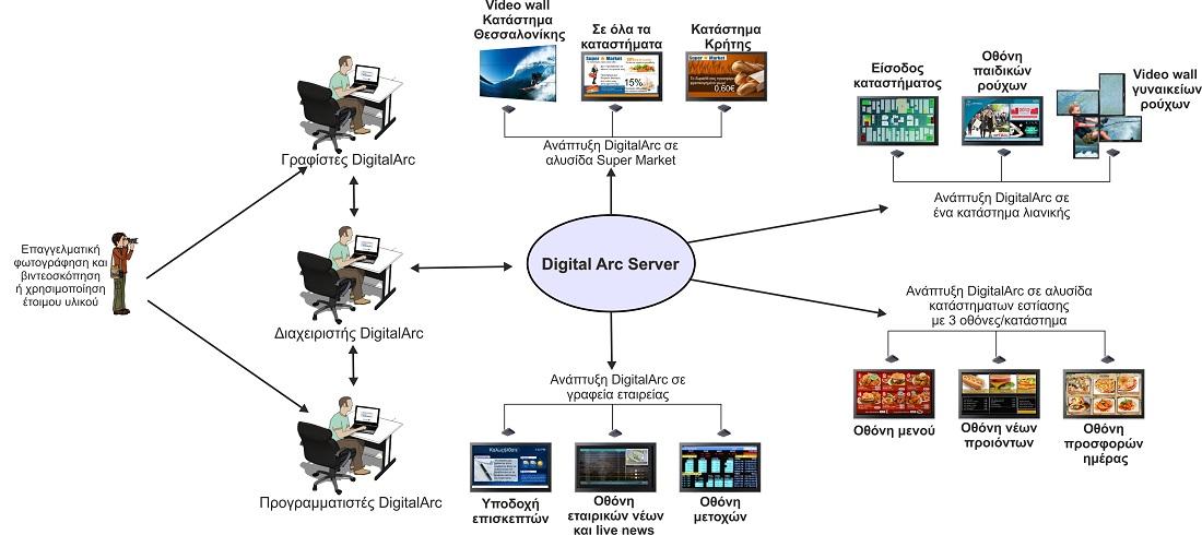 Ψηφιακή Σήμανση control